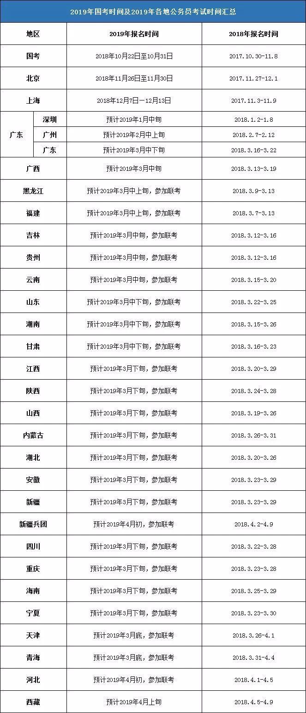 贵州省考公务员报名时间,笔试时间4月20号已确定