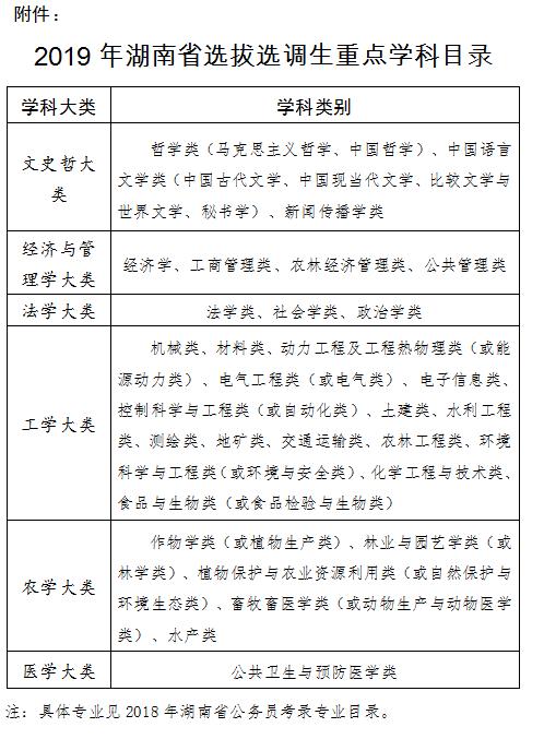 2019年湖南省定向同济大学选拔选调生公告(500人)