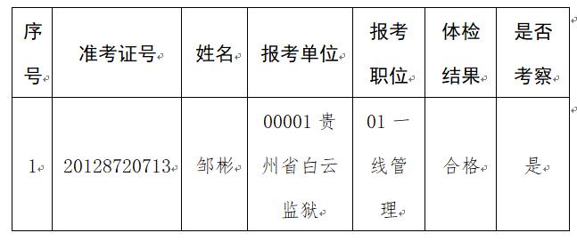 贵州省2019年省直及垂管系统招录公务员(人民警察)考察公告(第4批)