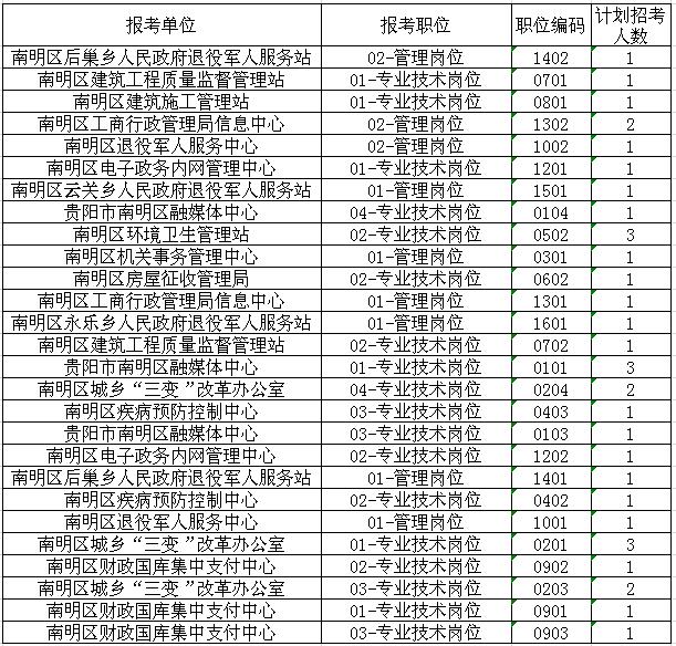 南明区2019年公开18新利官网登录备用事业单位工作人员11月27日报名信息
