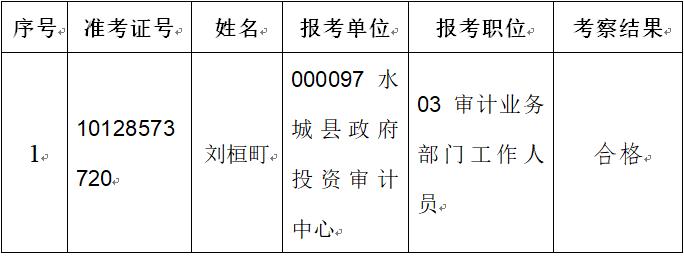 贵州省2019年省直及垂管系统招录公务员(人民警察)拟录用人员公示(第5批)
