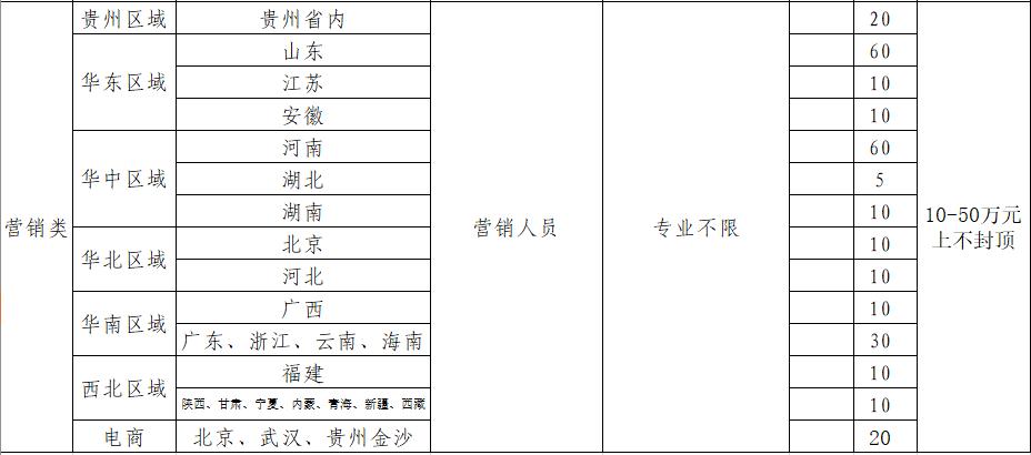 贵州金沙窖酒酒业有限公司2020年18新利官网登录备用301人公告