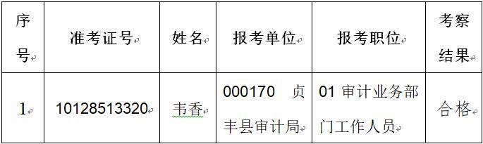 贵州省2019年省直及垂管系统招录公务员(人民警察)拟录用人员公示(第8批)