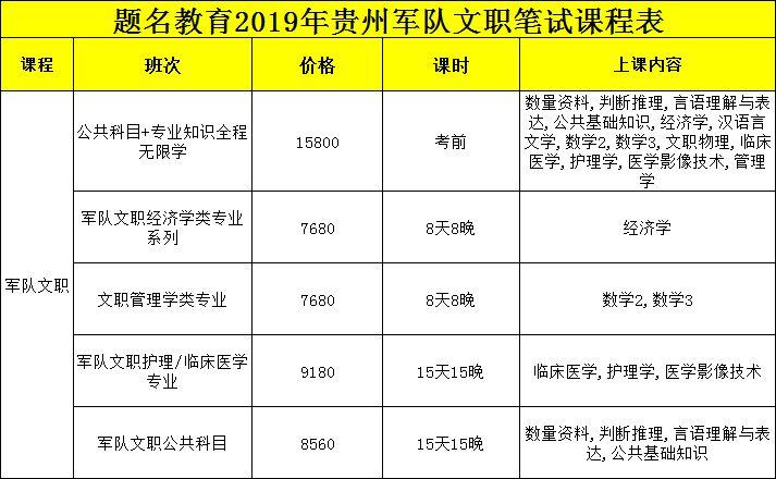 2019年贵州军队文职考试笔试培训预报名