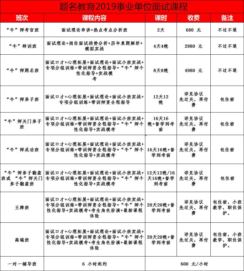 2019毕节地区10.27事业单位面试二期班开课了