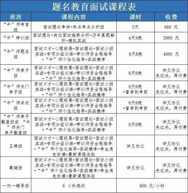 2019年12月14日(10.27联考)面试六期班