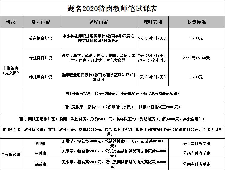 2020年特岗笔试综合及学科专业课程
